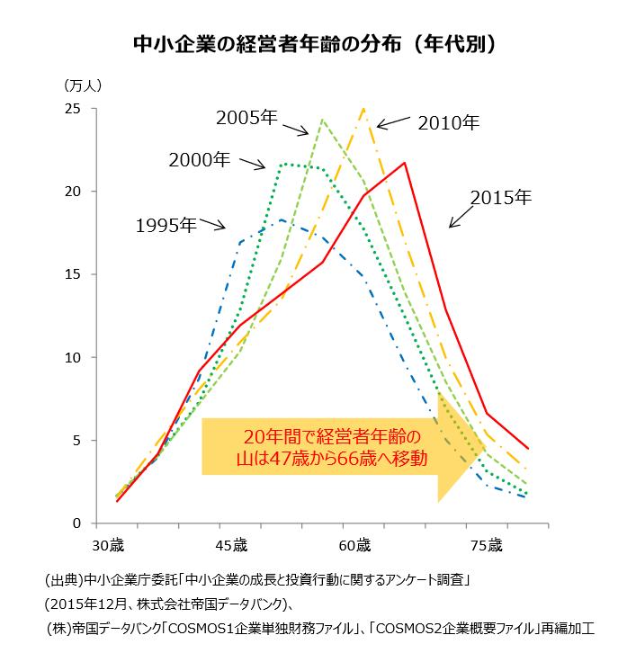 中小企業の経営者年齢の分布(年代別)
